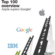 Apple Supera Google